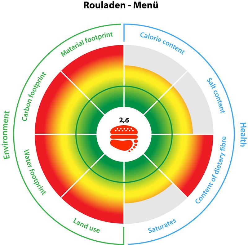 Ökologischer Fußabdruck eines Menüs mit Rinderrouladen, Kartoffeln und Gemüse