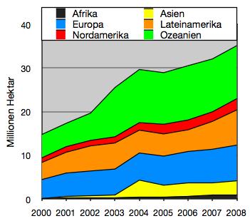 Entwicklung der Öko-Anbaufläche in den verschiedenen Weltregionen von 2000 - 2008. Obwohl die Fläche deutlich zunimmt, werden derzeit nur knapp 1 % der weltweiten landwirtschaftlichen Nutzflächen ökologisch bewirtschaftet.