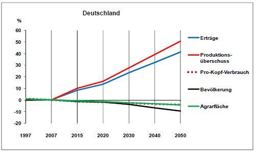 Abb.2 : Entwicklung wichtiger Einflussfaktoren auf Nahrungsverbrauch, Flächen, Erträge und Bioenergiepotenziale in Deutschland (1997 bis 2050). (Quelle: © Universität Hohenheim)