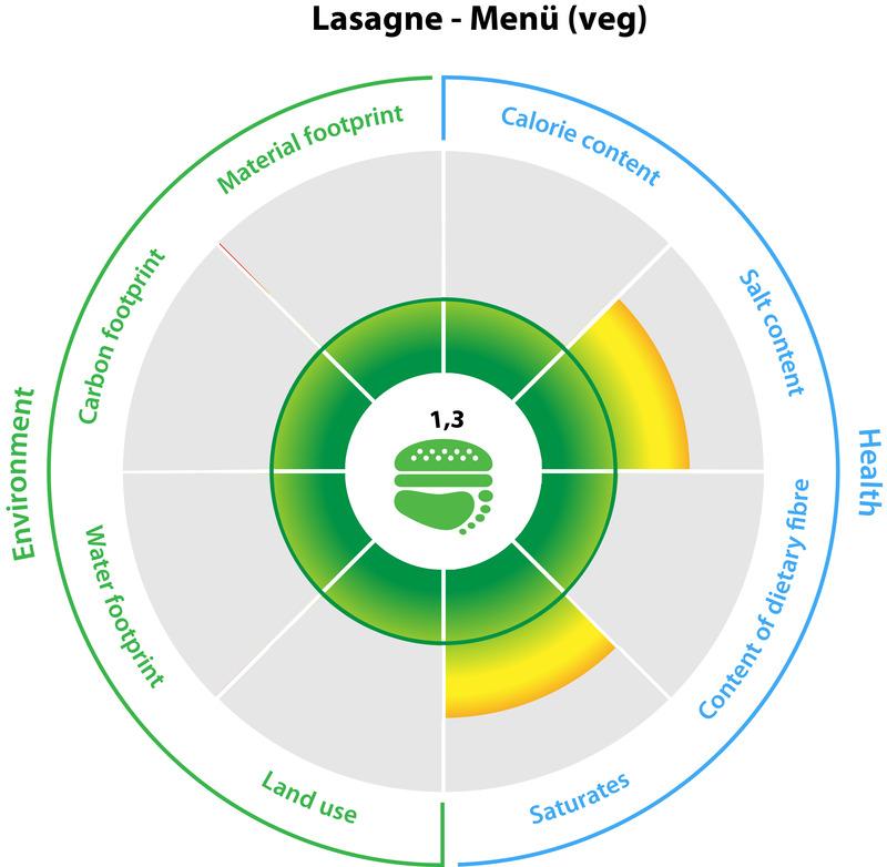 Ökologischer Fußabdruck einer vegetarischen Lasagne mit Gemüse und Feta.