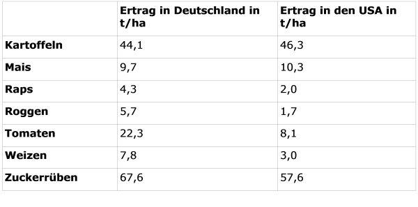 Vergleich der Erträge in Deutschlanbd und den USA (Quelle: FAO-Statistik 2009).