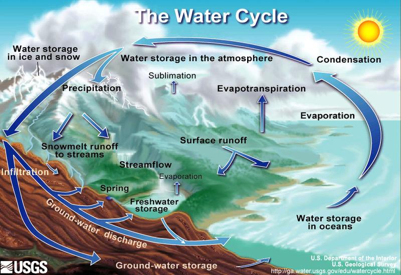 Schema des Wasserkreislaufs.