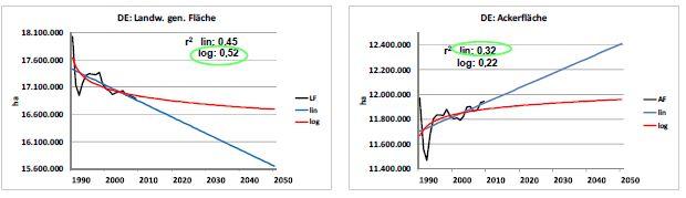 Abb. 1: Zeitreihen und Regressionen der Ertragsentwicklung in Deutschland. (Quelle: © Universität Hohenheim)