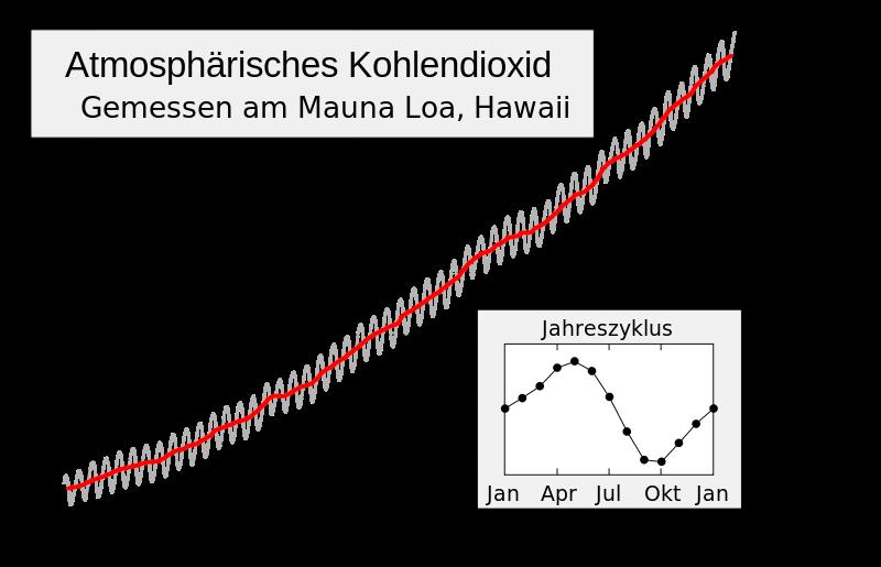 Die Kurve zeigt die historische Entwicklung der Kohlendioxidkonzentration in der Erdatmosphäre, gemessen am Mauna Loa, Hawaii. Sie gilt als Beleg für den vom Menschen verursachten Anstieg der Treibhausgase, der für die Globale Erwärmung verantwortlich gemacht wir.