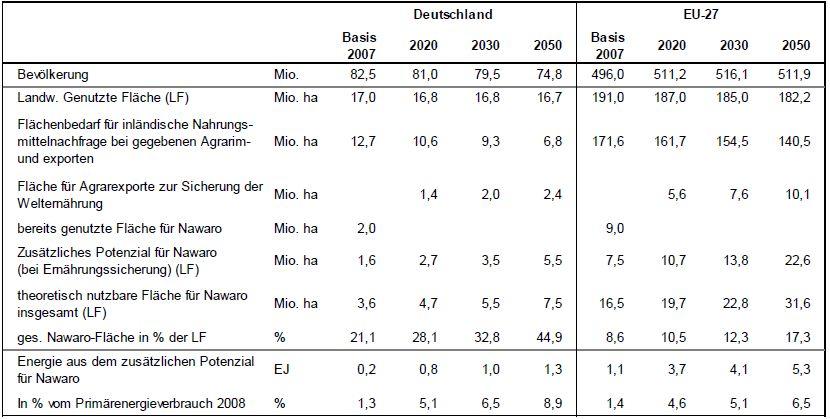 Abb. 2: Wichtige Ergebnisse zu den Bioenergiepotenzialen in Deutschland und der EU-27. (Quelle: Berechnungen der Universität Hohenheim)